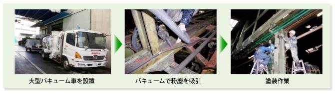 工場塗装・清掃(粉塵除去)の流れ